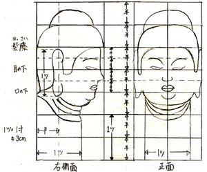 仏頭の彫り方(下図)