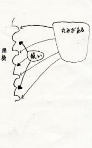 翻波式の断面図