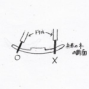 周縁部の湾曲に対して垂直に削り取る(舟形光背の彫り方)
