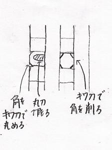 身光部を彫るときに使う彫刻刀(舟形光背の彫り方)