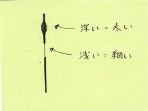 三角刀での彫る深さと線の太さの対応