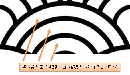 浅丸で波を彫っていく箇所(青海波)