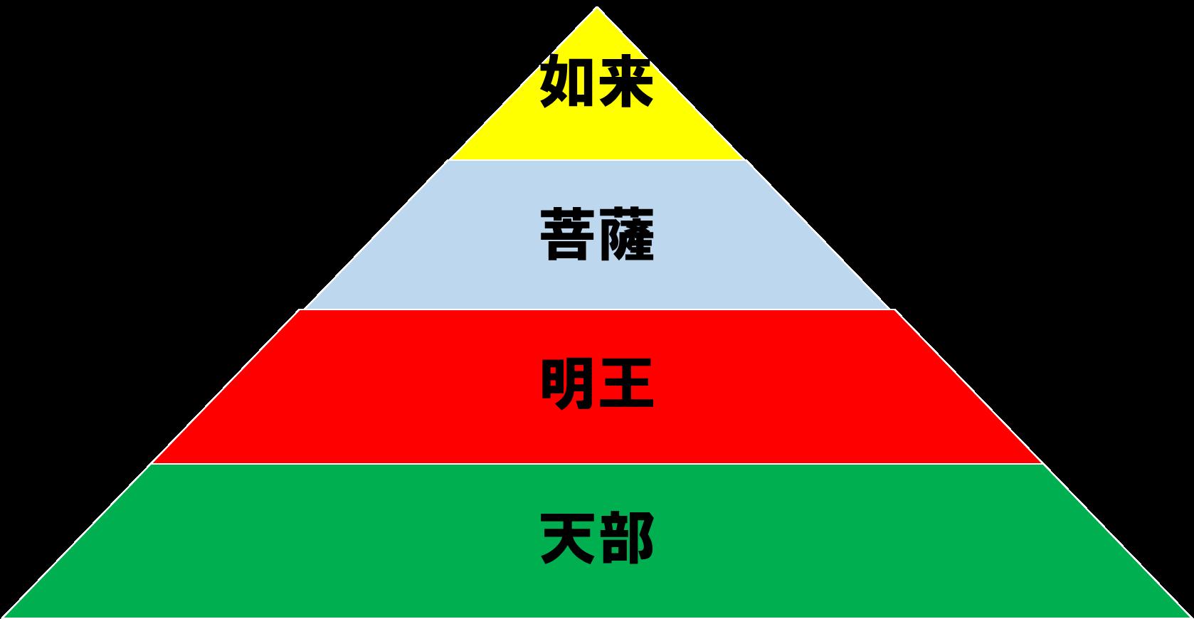 仏像のグループ