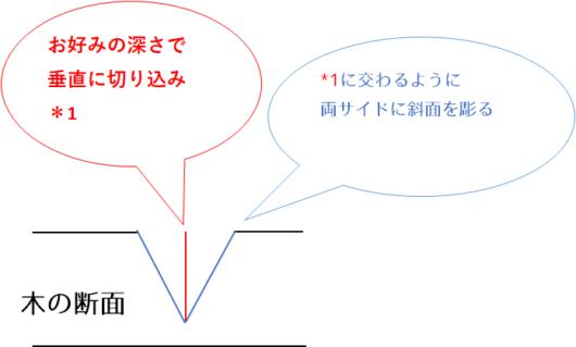 三筋立_断面