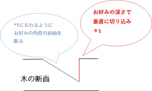分銅繋ぎ_断面