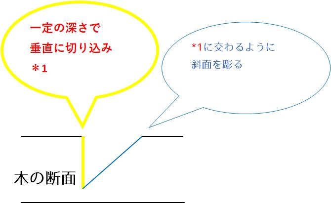 五芒星_断面