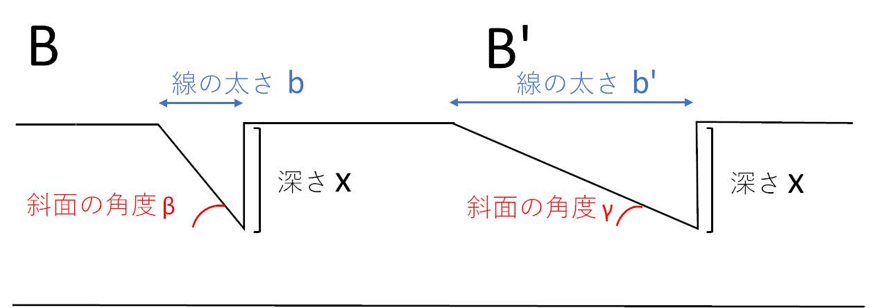 斜面の角度による線の太さの違い